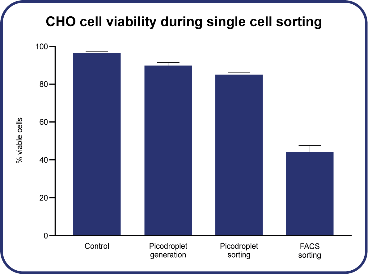 Cell viability during single cell sorting