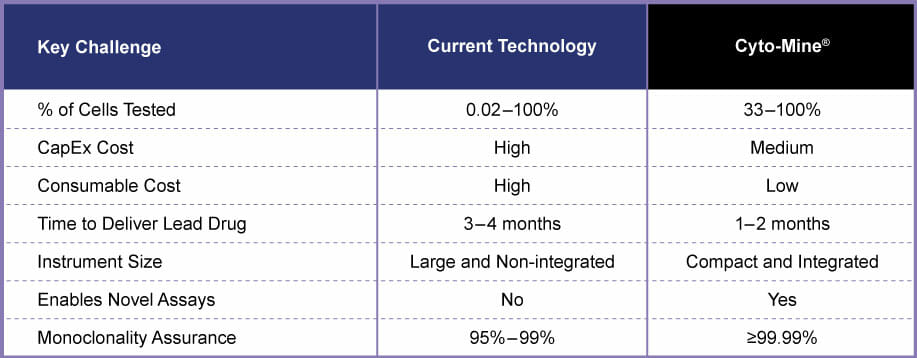 Current technology compared to Cyto-Mine